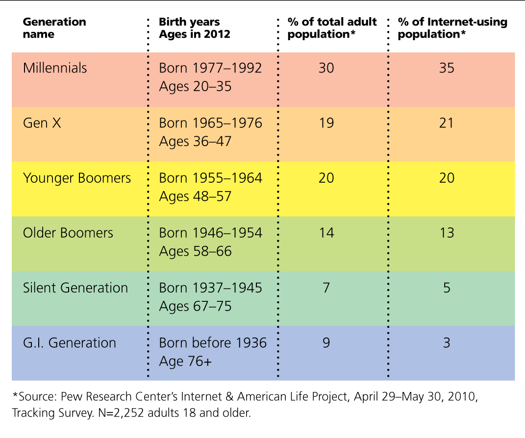 The Six Living Generations In America