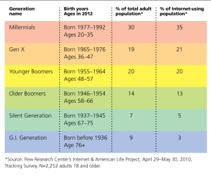 Generations-chart