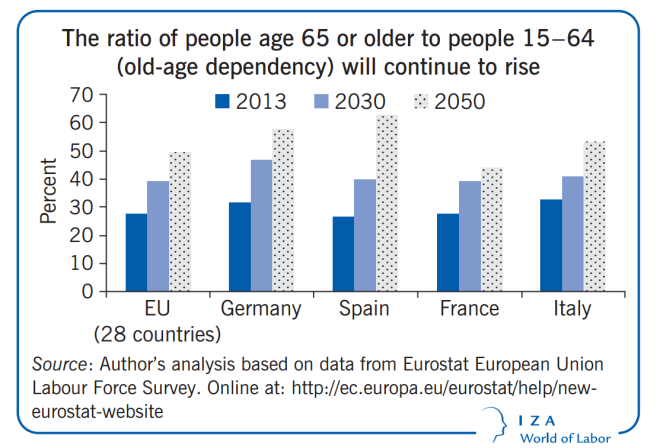 Ratio of Older to Younger Workers