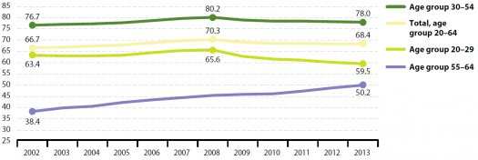 525px-Employment_rate,_by_age_group,_EU-28,_2002-13_(%)