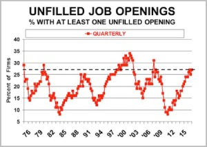 Unfilled job openings