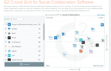 Comparisons for Social Collaboration