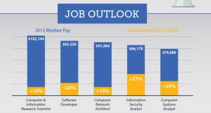 US Tech Job Growth